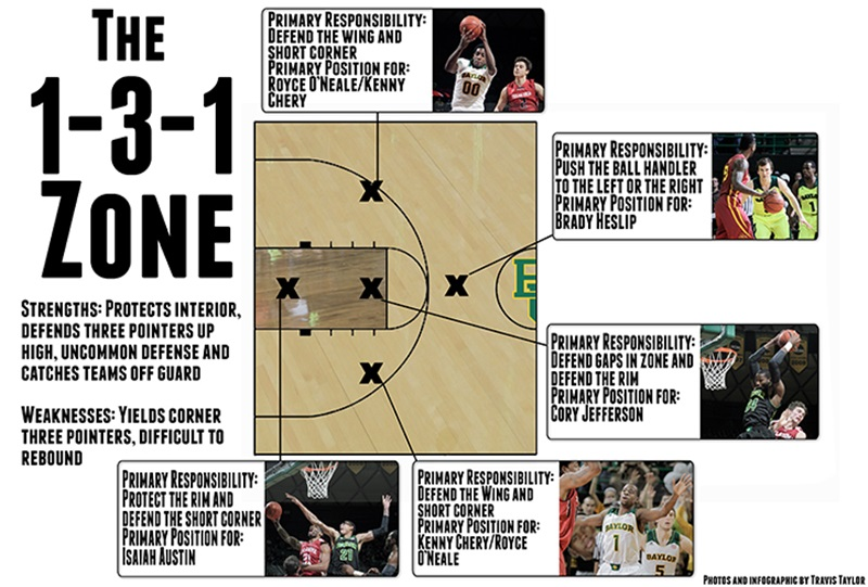 1-3-1-zone-infographic-FTW