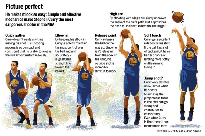 curry-shooting-form