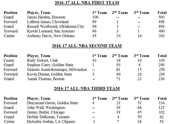 Danh sách những cầu thủ góp mặt trong All-NBA Team.