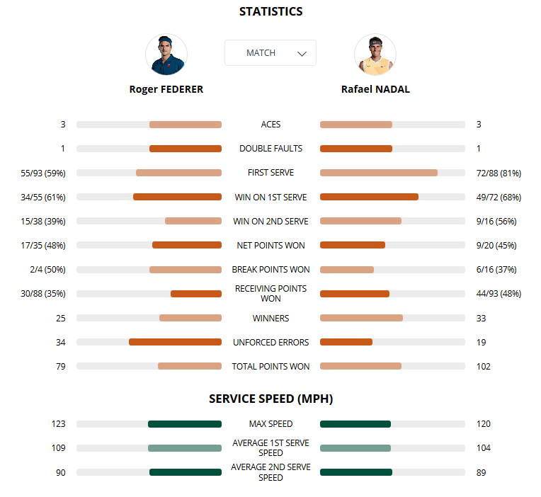 Screenshot_2019-06-07 Infosys Match Centre - Roland-Garros - The 2019 Roland-Garros Tournament official site