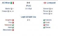 Man City 4-3 Tottenham chẳng khác nào huyền thoại 2005
