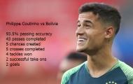 Sau trận Brazil 3-0 Bolivia, Man Utd sẽ đẩy mạnh mục tiêu bom tấn?