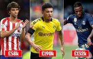 10 cầu thủ trẻ hưởng lương cao nhất: Điên rồ 'Messi Nhật'!
