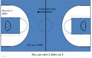 Cách tính điểm và thời gian thi đấu trong bóng rổ