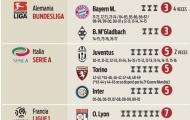Những nhà vô địch ở Châu Âu: Juve liệu đã vô đối?