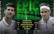 Lịch sử vẫy gọi Federer và Djokovic tại chung kết Wimbledon
