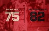 Hiệp 4 bùng nổ, Saigon Heat vẫn nhận tin buồn tại Philippines