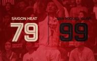 Thua thiệt 'big man', Saigon Heat gục ngã trên đất Philippines