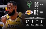 Kết quả NBA 7/3: Celtics gục ngã, Bucks biết mùi lợi hại trước Lakers