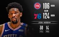 Kết quả NBA 12/3: Embiid trở lại, 76ers tìm thấy niềm vui