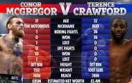 Conor McGregor đàm phán để đấu với Tay đấm bất bại Terence Crawford