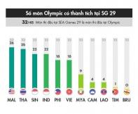 55 HCV của Malaysia tại SEA Games 29 không phải là nội dung Olympic