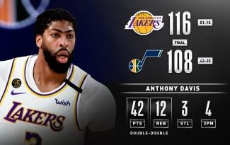 Kết quả NBA 4/8: Raptors tiếp đà chiến thắng, Lakers dẫn đầu miền Tây
