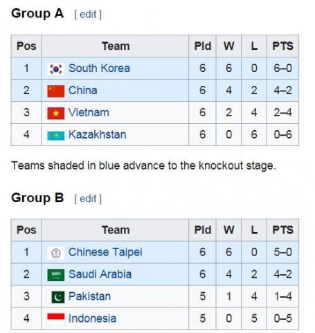 Xếp hạng các đội tuyển LMHT ở vòng bảng.