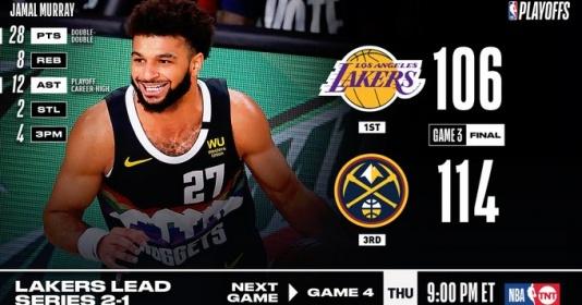 Kết quả NBA 23/9: Siêu sao bùng cháy, Nuggets trở lại trước Lakers