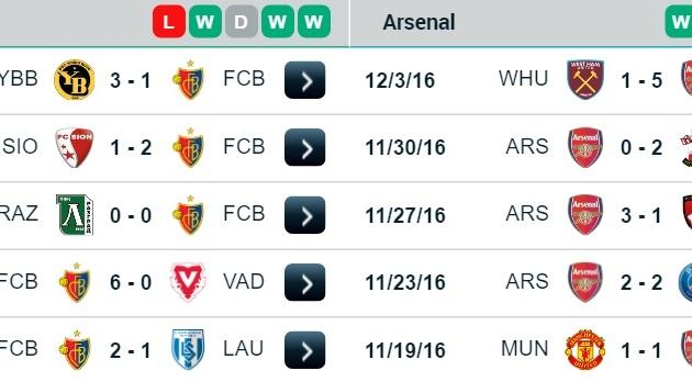 02h45 ngày 07/12, Basel vs Arsenal: Cốt nhục tương tàn