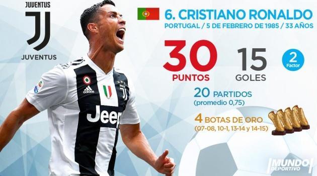 Top 10 'Chiếc giày vàng châu Âu' hiện tại: Ronaldo dần xa số 1, sao Premier League về đâu?