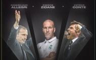 FIFA gây sốc với Top 3 HLV xuất sắc nhất thế giới