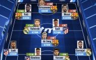 Đội hình đắt giá nhất La Liga: 'Ông già' Messi thống trị, thần đồng Barca 'nhảy vọt'