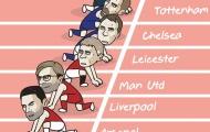 Cười té khói với loạt ảnh chế Premier League