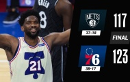 Kết quả NBA 15/4: 76ers hạ gục Nets, Clippers nối đà thăng tiến