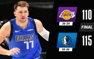Kết quả NBA 23/4: Doncic hạ gục Lakers, 76ers nối tiếp chuỗi thua