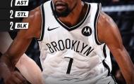 Kết quả NBA 9/5: Nets tìm lại chiến thắng, Curry vẫn quá hay